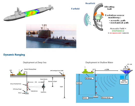 acoustic ranging naval vessels